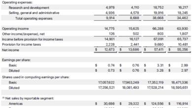 Фото Apple заявила о рекордной прибыли в категории сервисов и Mac
