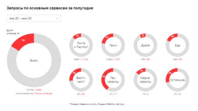 Фото Яндекс впервые опубликовал отчет прозрачности о взаимодействии с властями