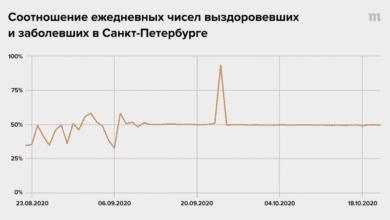 Фото В Санкт-Петербурге замечена странная статистическая аномалия